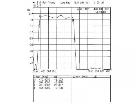 Anténny priepust pásmová TEROZ 555X, pre kanály k.21 až k.48, filter 5G, LTE, CDMA, UFON, F-F